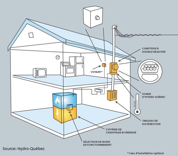 Système biénergie
