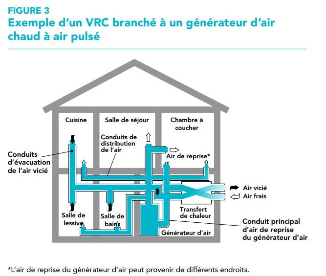 echangeur air air maison (Extrait ...